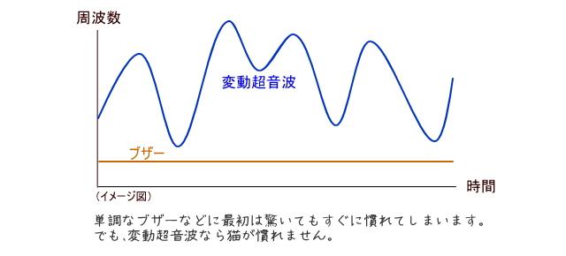変動超音波